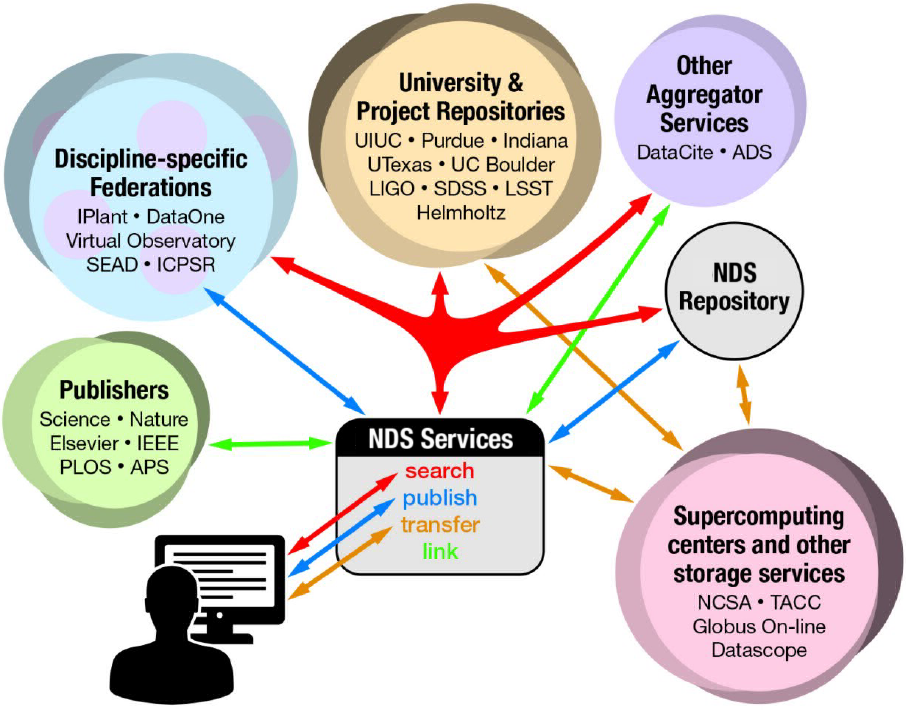 NDS services diagram